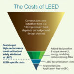 The Cost of LEED Certification